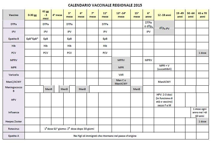 Calendario Delle Vaccinazioni.Fimp Calabria